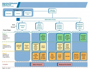 Download the WHI structure diagram